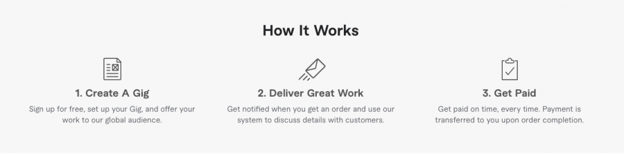Fiverr. How It Works. Create A Gig. Deliver Great Work. Get Paid.